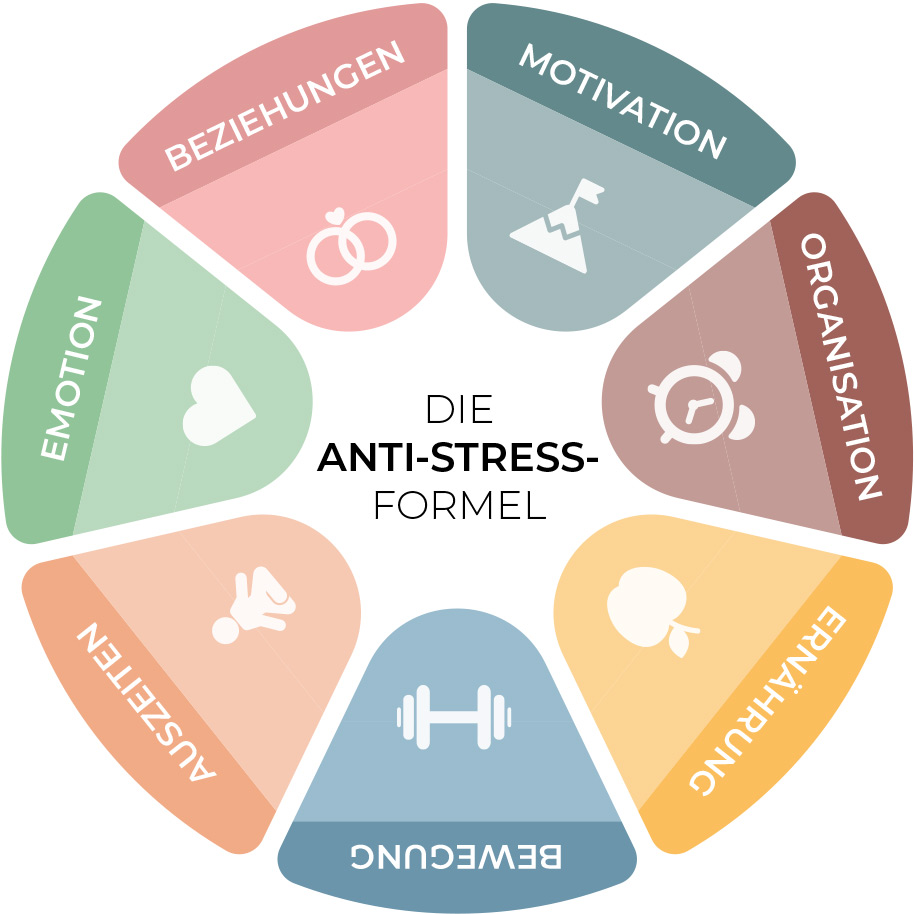 Anti-Stress-Formel