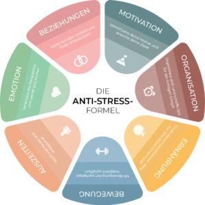 Die Anti-Stress-Formel