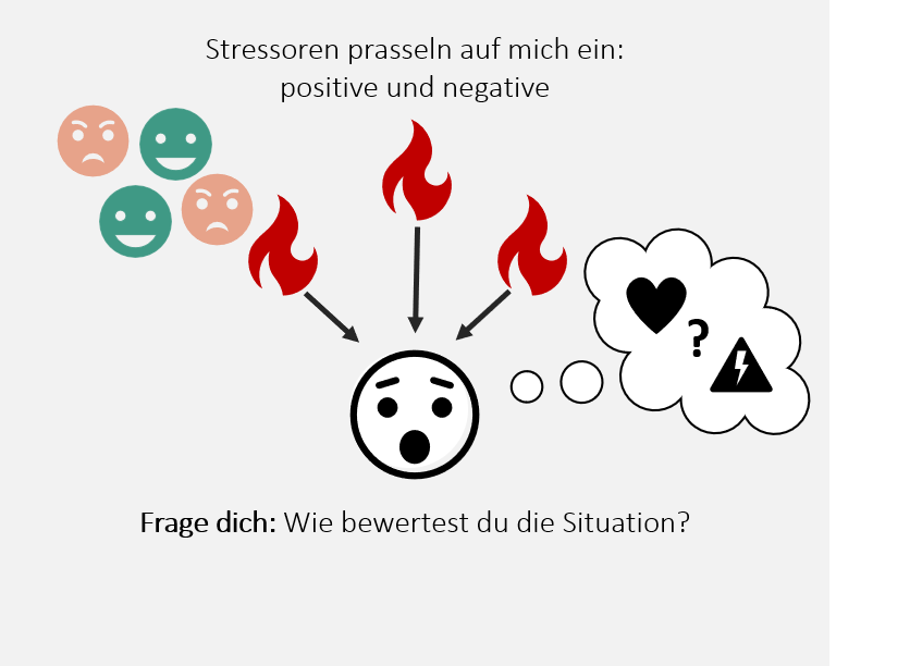 Stressoren_Bewertung