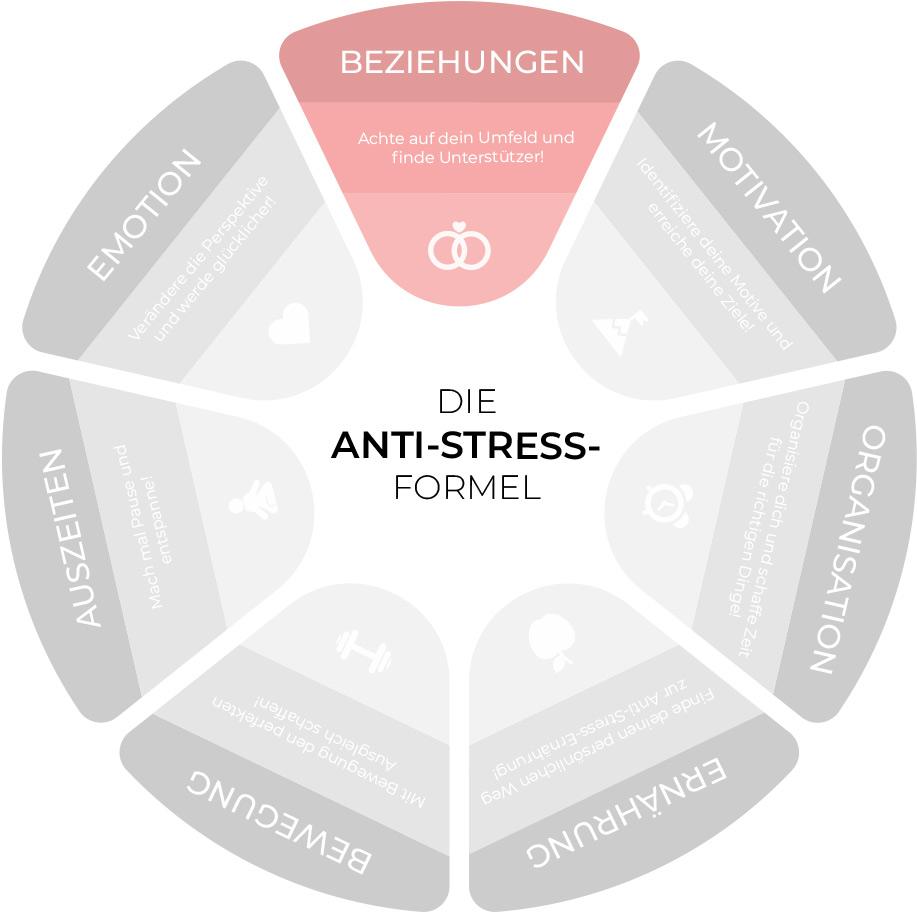 Anti-Stress-Formel: Beziehungen