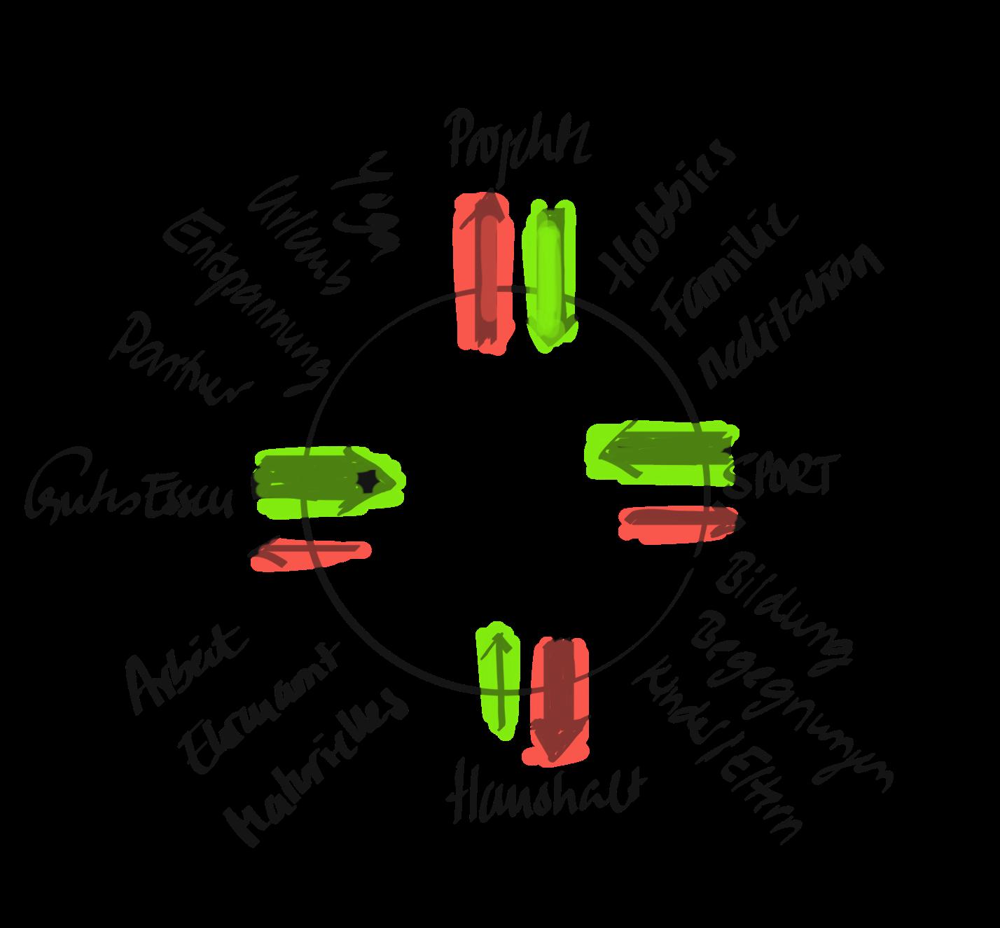 Energieverteilungskreis